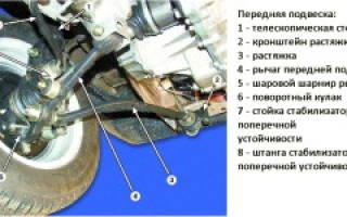 Ваз 2109 замена передних стоек